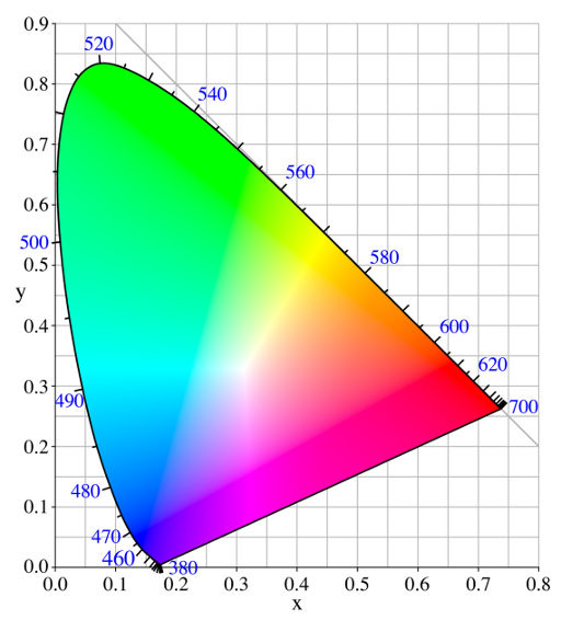 The horseshoe is a projection in xyY space, on the xy-plane, of all the colors that the average person can see, out there in the real world.