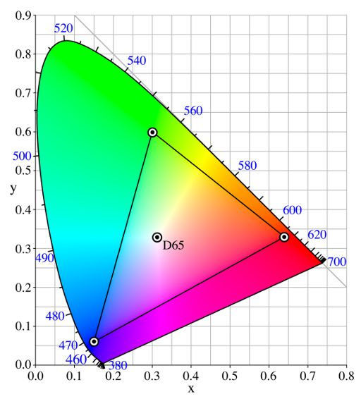 The color horseshoe is a projection in xyY space, on the xy-plane, of all the colors that the average person can see, out there in the real world, this time shown with the sRGB chromaticity coordinates and D65 white point represented by circles on the horseshoe.