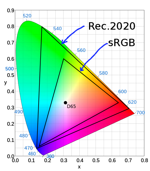 sRGB and Rec. 2020 chromaticities